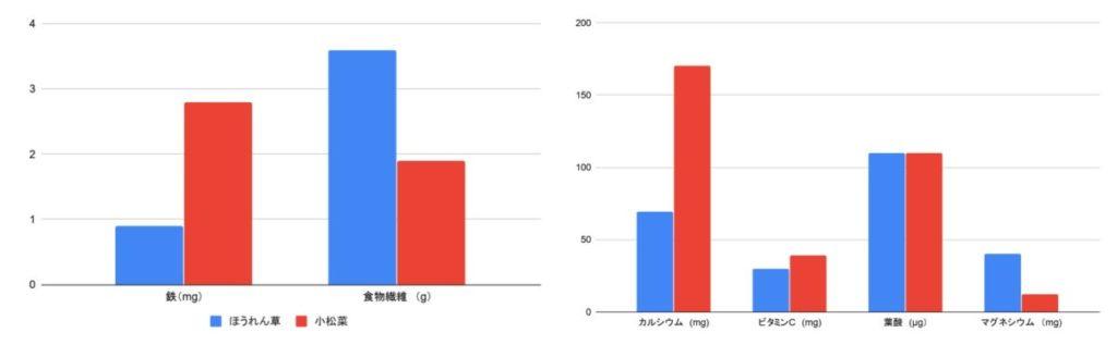 栄養素の違いを棒グラフで比較